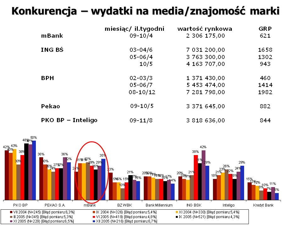 Konkurencja – wydatki na media/znajomość marki