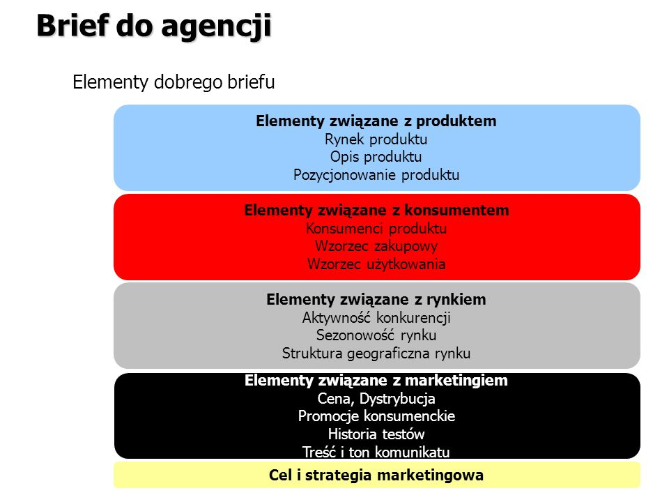 Elementy związane z produktem Cel i strategia marketingowa