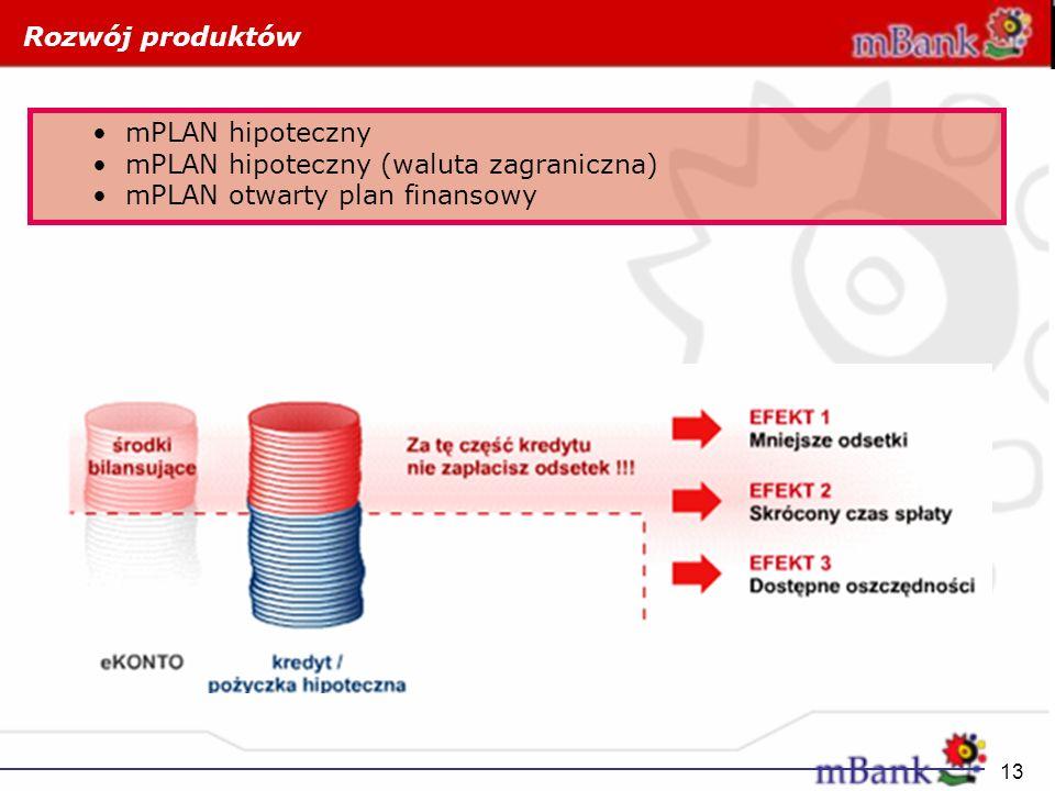 Rozwój produktów mPLAN hipoteczny.
