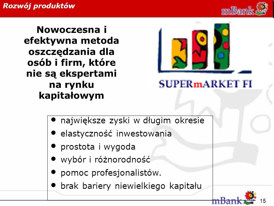 Rozwój produktów Nowoczesna i efektywna metoda oszczędzania dla osób i firm, które nie są ekspertami na rynku kapitałowym.