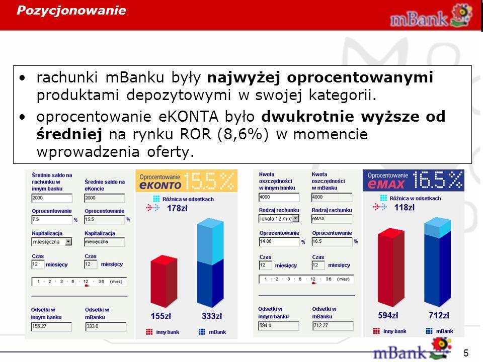 Pozycjonowanie rachunki mBanku były najwyżej oprocentowanymi produktami depozytowymi w swojej kategorii.