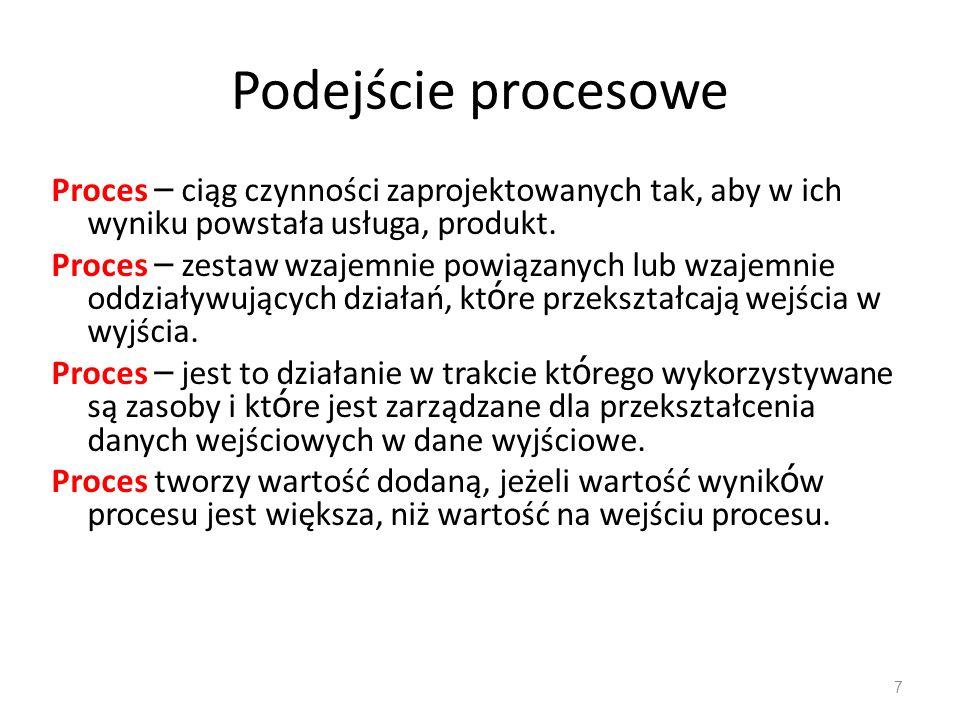 Podejście procesoweProces – ciąg czynności zaprojektowanych tak, aby w ich wyniku powstała usługa, produkt.