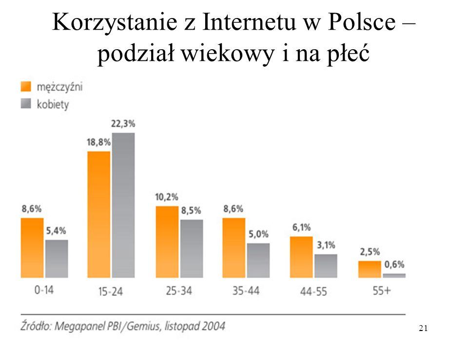 Korzystanie z Internetu w Polsce – podział wiekowy i na płeć