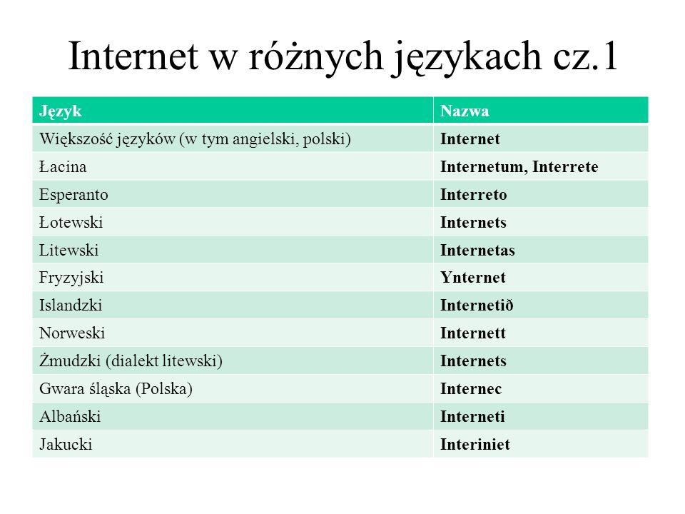 Internet w różnych językach cz.1
