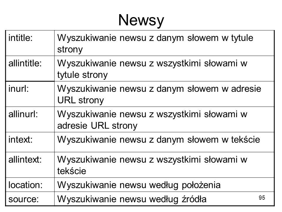 Newsy intitle: Wyszukiwanie newsu z danym słowem w tytule strony
