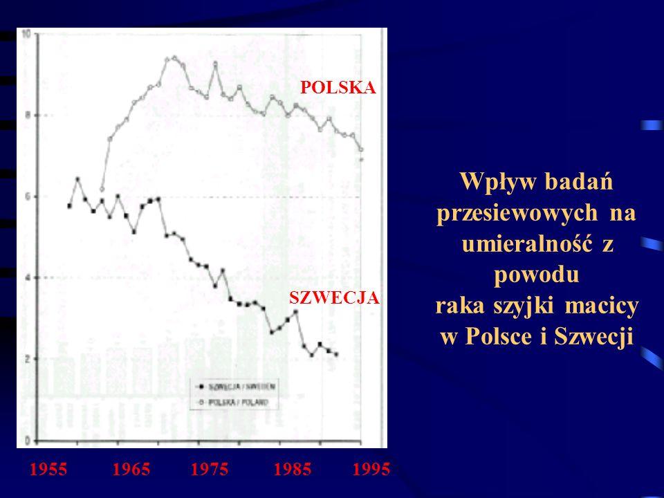 Wpływ badań przesiewowych na umieralność z powodu raka szyjki macicy w Polsce i Szwecji