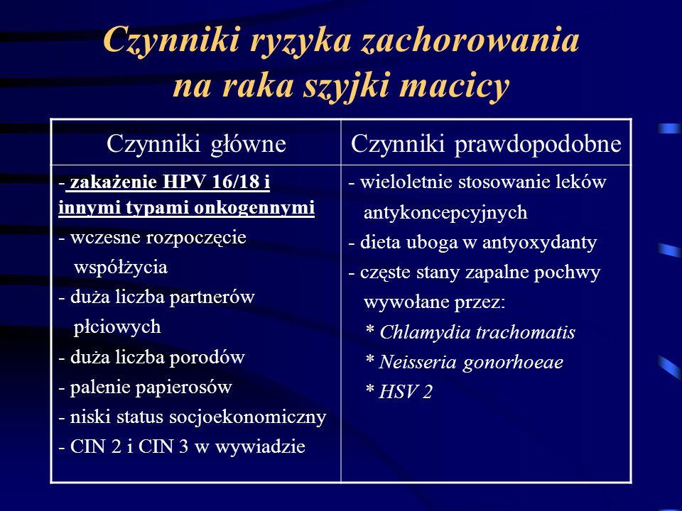 Czynniki ryzyka zachorowania na raka szyjki macicy