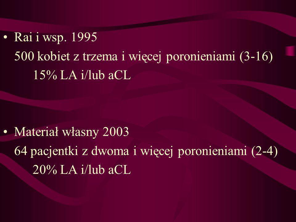 Rai i wsp. 1995 500 kobiet z trzema i więcej poronieniami (3-16) 15% LA i/lub aCL. Materiał własny 2003.