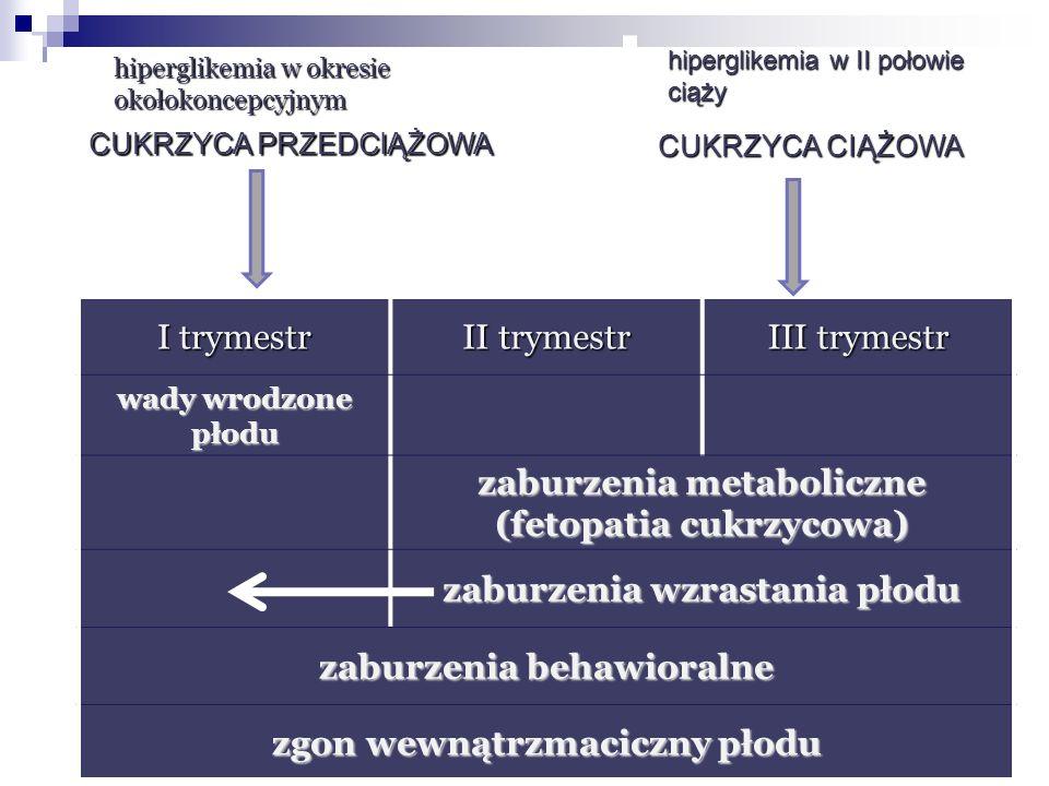 zaburzenia metaboliczne (fetopatia cukrzycowa)