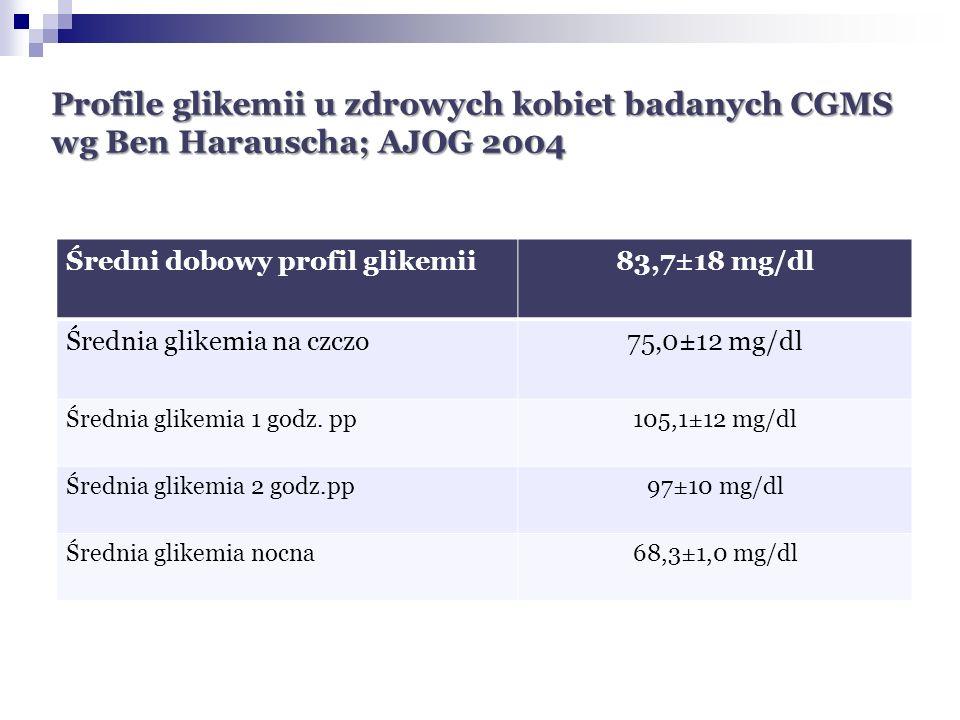 Profile glikemii u zdrowych kobiet badanych CGMS wg Ben Harauscha; AJOG 2004