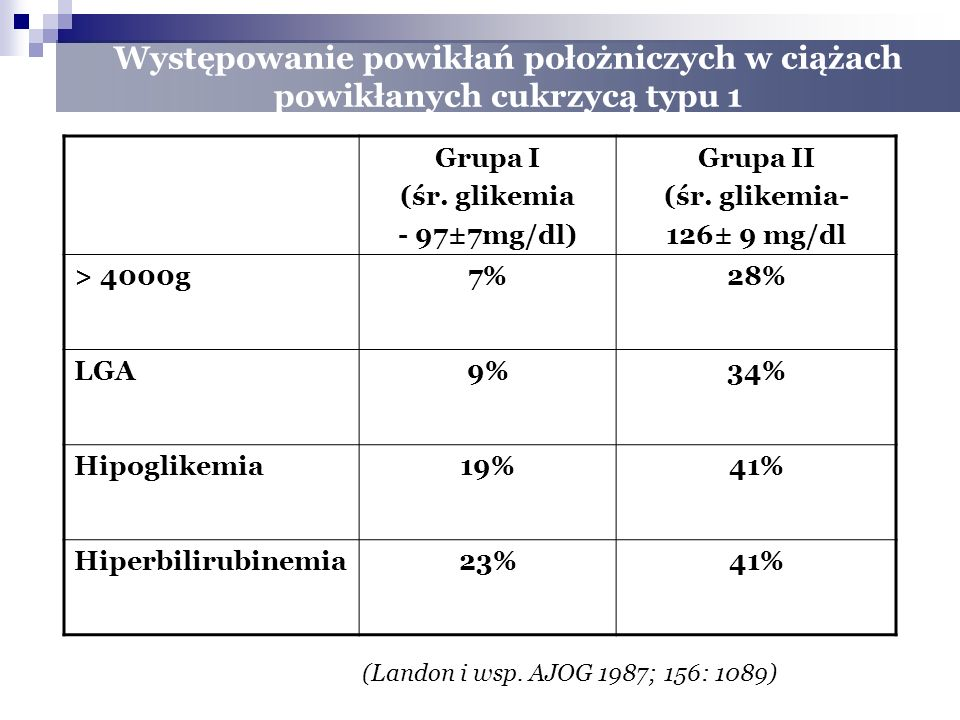 Występowanie powikłań położniczych w ciążach powikłanych cukrzycą typu 1