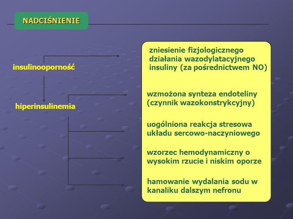 NADCIŚNIENIEzniesienie fizjologicznego działania wazodylatacyjnego insuliny (za pośrednictwem NO) insulinooporność.