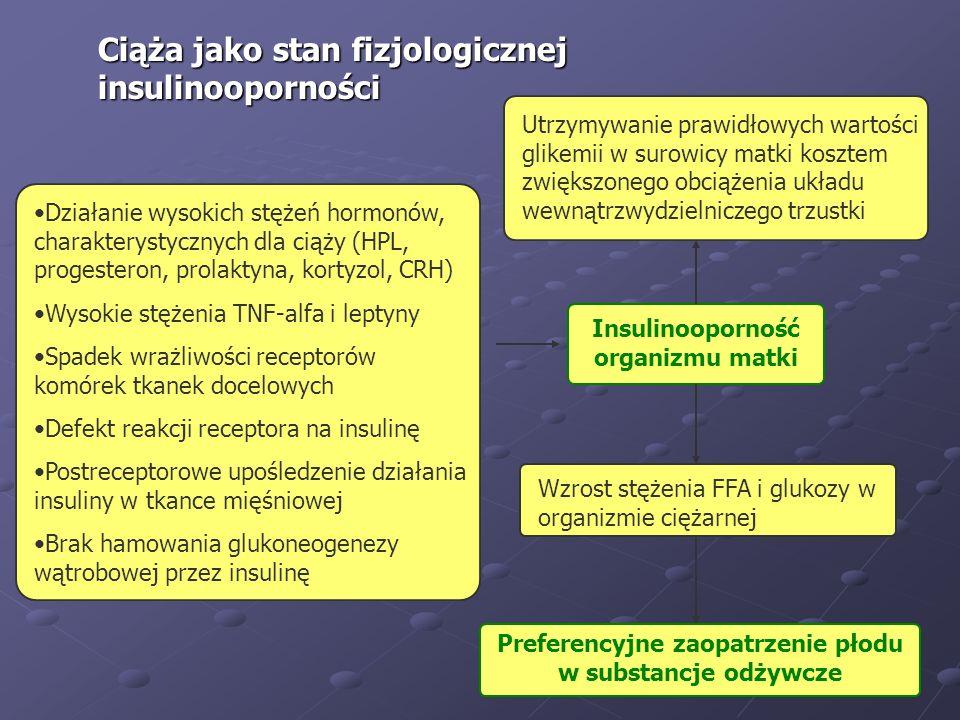 Ciąża jako stan fizjologicznej insulinooporności