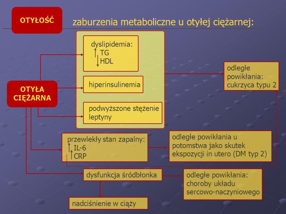 zaburzenia metaboliczne u otyłej ciężarnej: