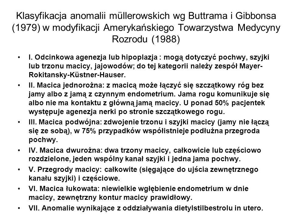 Klasyfikacja anomalii müllerowskich wg Buttrama i Gibbonsa (1979) w modyfikacji Amerykańskiego Towarzystwa Medycyny Rozrodu (1988)