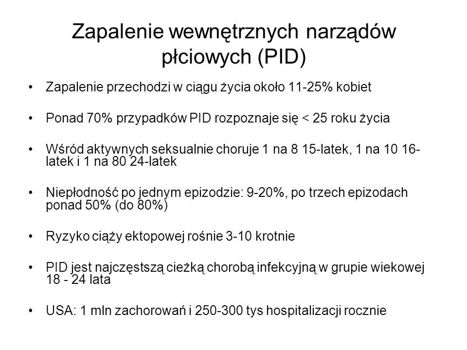 Zapalenie wewnętrznych narządów płciowych (PID)