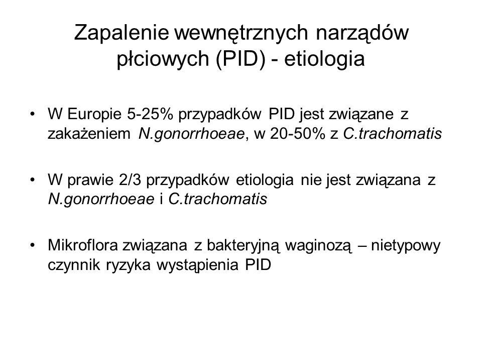 Zapalenie wewnętrznych narządów płciowych (PID) - etiologia