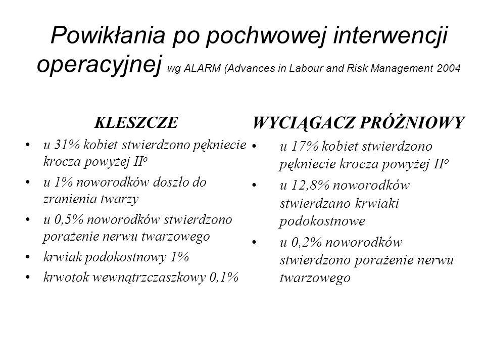 Powikłania po pochwowej interwencji operacyjnej wg ALARM (Advances in Labour and Risk Management 2004