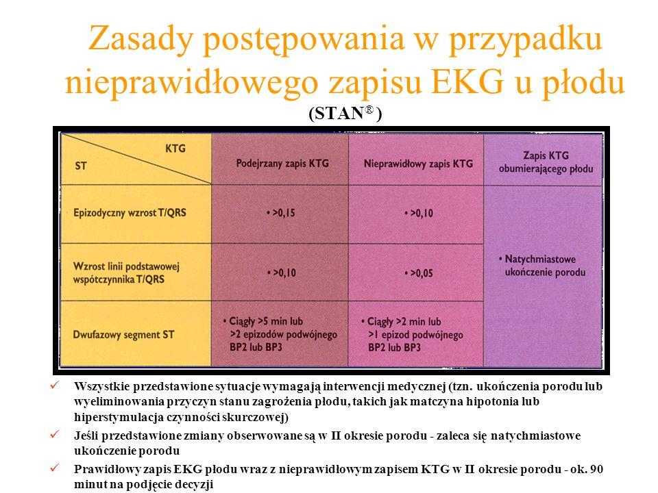 Zasady postępowania w przypadku nieprawidłowego zapisu EKG u płodu (STAN® )