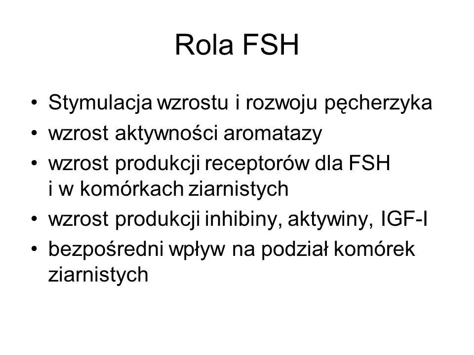 Rola FSH Stymulacja wzrostu i rozwoju pęcherzyka