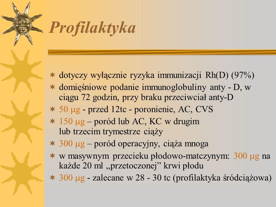 Profilaktyka dotyczy wyłącznie ryzyka immunizacji Rh(D) (97%)