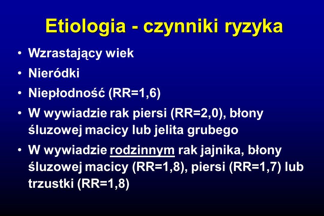 Etiologia - czynniki ryzyka