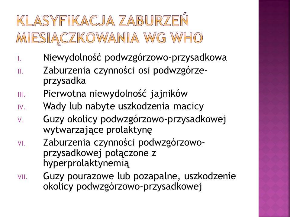 Klasyfikacja zaburzeń miesiączkowania wg WHO