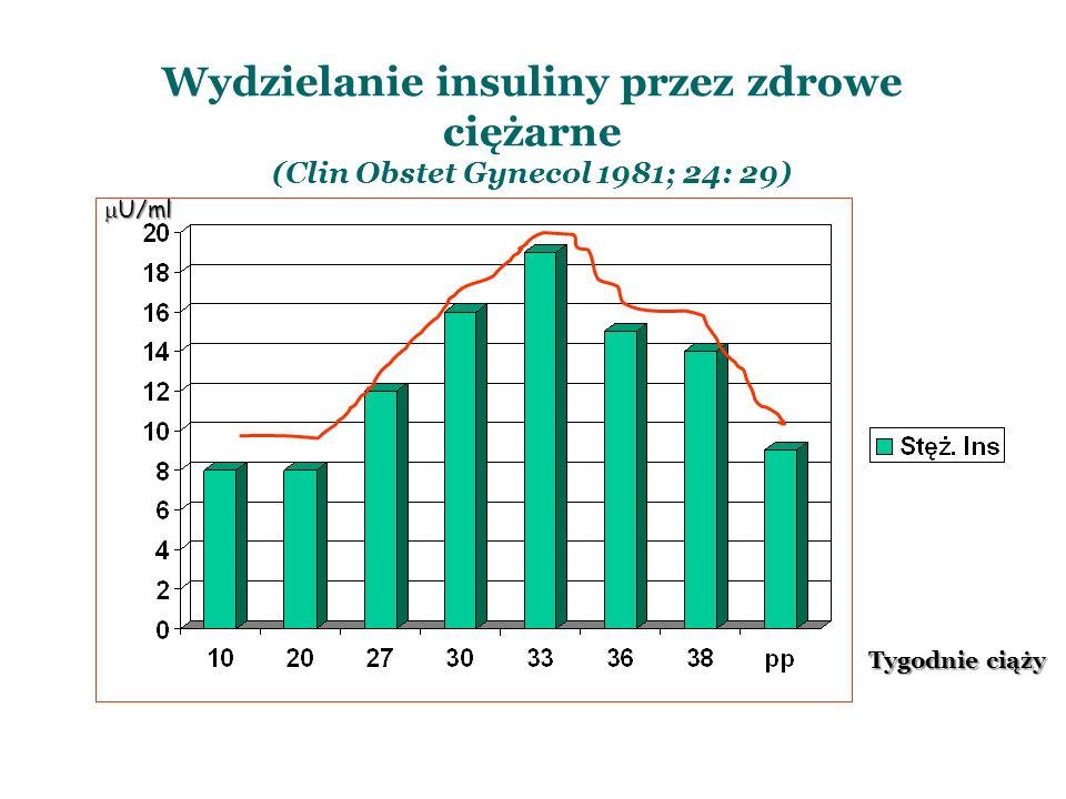 Wydzielanie insuliny przez zdrowe ciężarne (Clin Obstet Gynecol 1981; 24: 29)