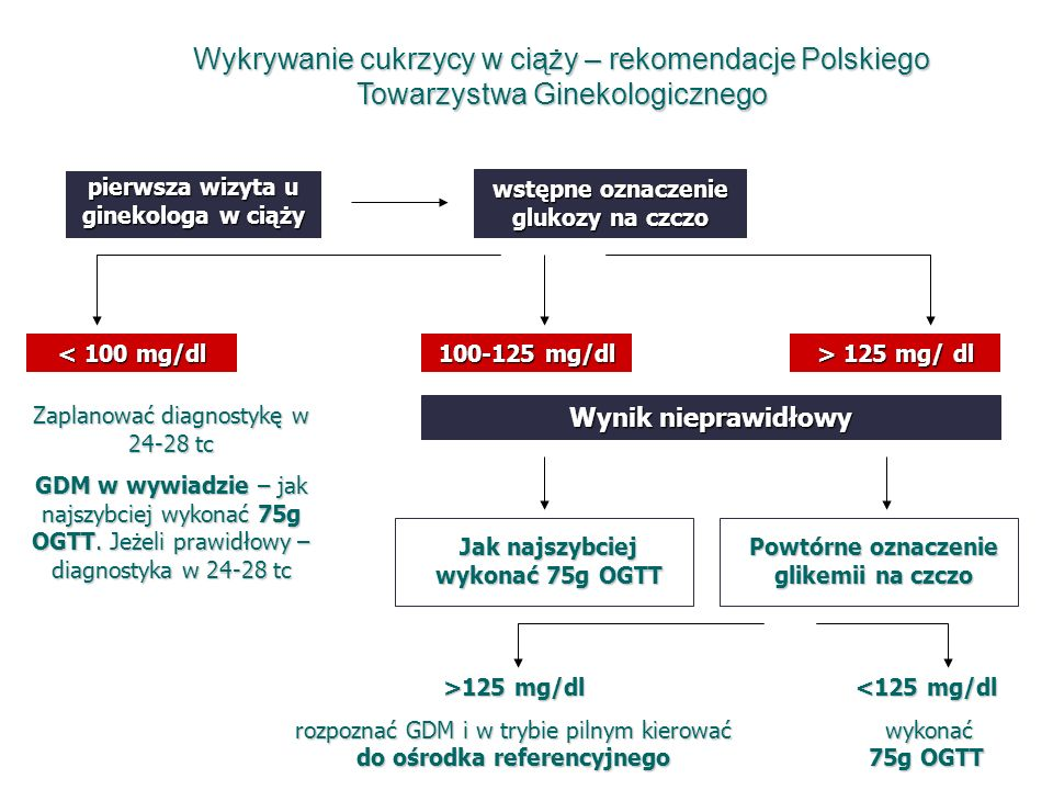 Wykrywanie cukrzycy w ciąży – rekomendacje Polskiego Towarzystwa Ginekologicznego