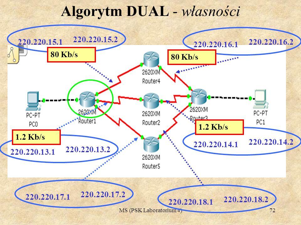 Algorytm DUAL - własności