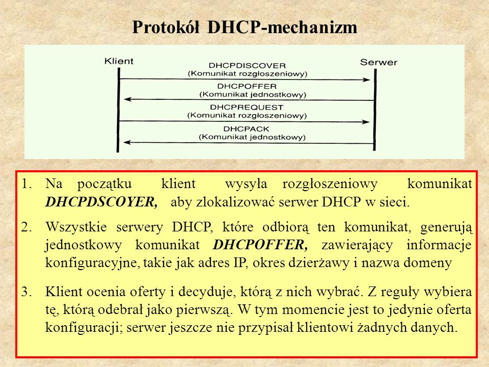 Protokół DHCP-mechanizm