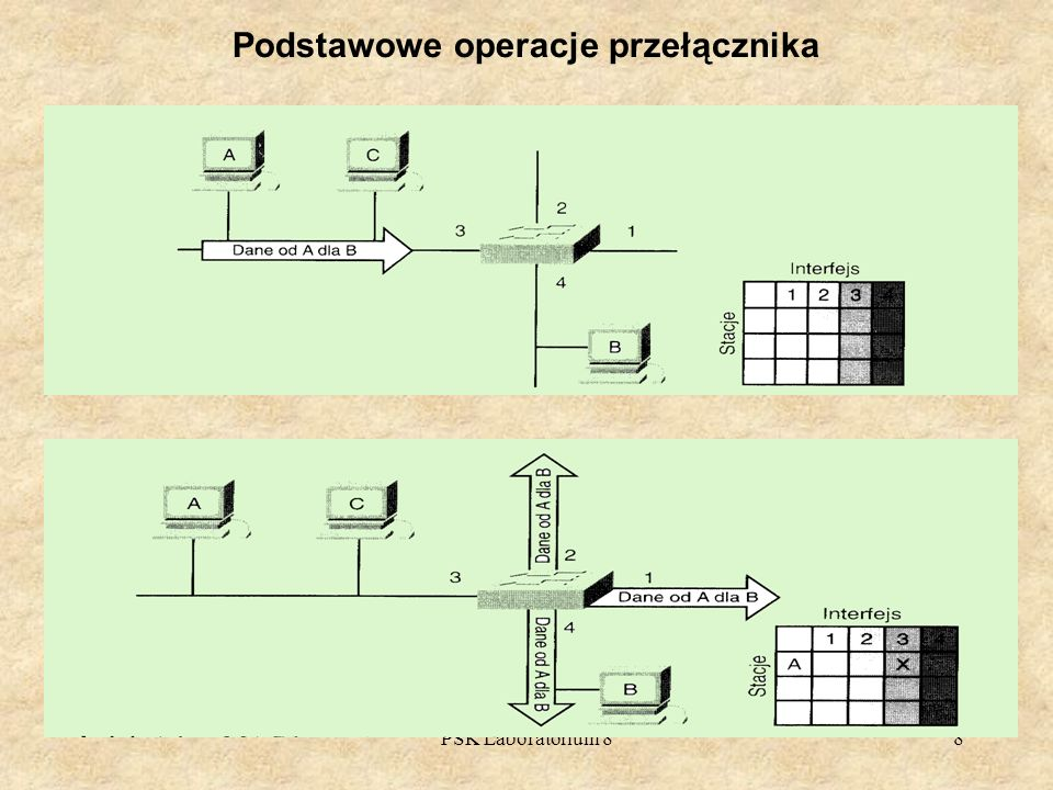 Podstawowe operacje przełącznika