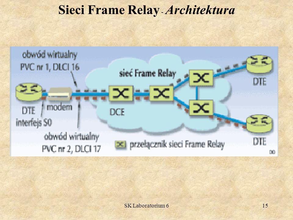 Sieci Frame Relay - Architektura