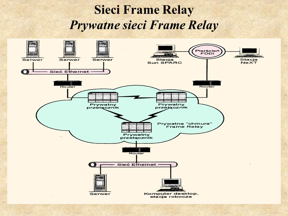 Prywatne sieci Frame Relay