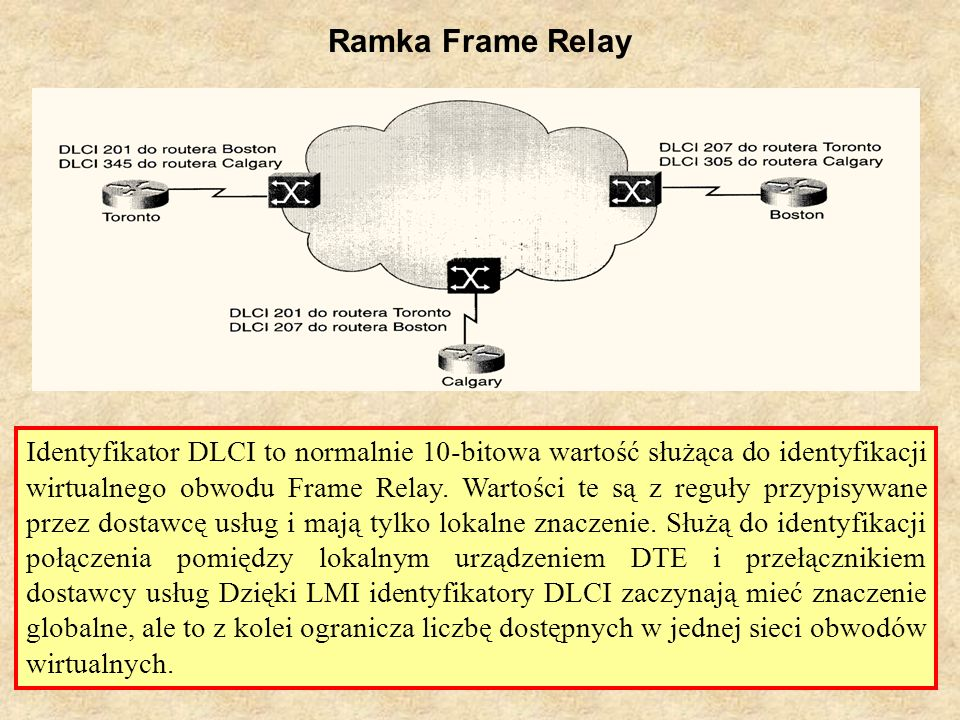 Ramka Frame Relay