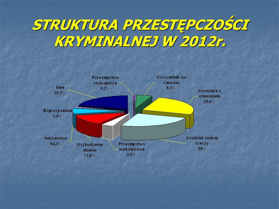 STRUKTURA PRZESTĘPCZOŚCI KRYMINALNEJ W 2012r.