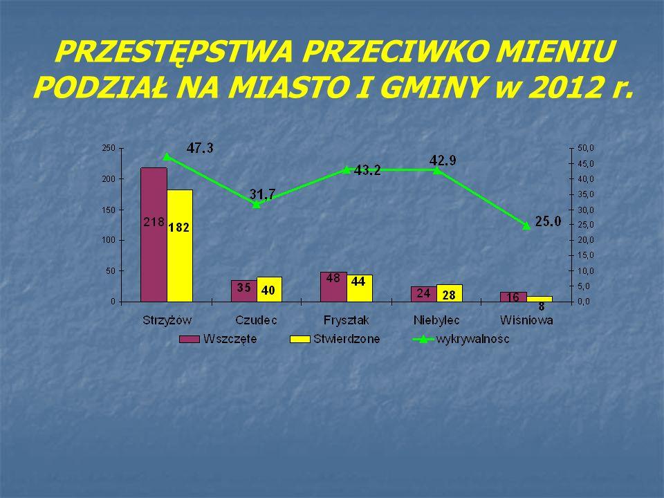 PRZESTĘPSTWA PRZECIWKO MIENIU PODZIAŁ NA MIASTO I GMINY w 2012 r.