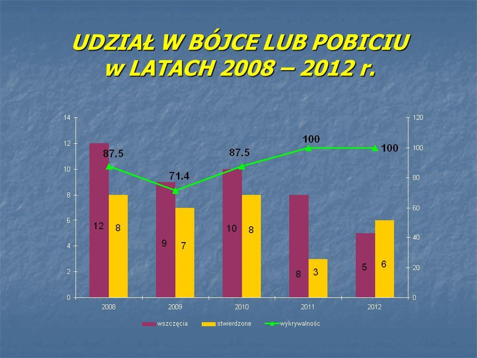 UDZIAŁ W BÓJCE LUB POBICIU w LATACH 2008 – 2012 r.