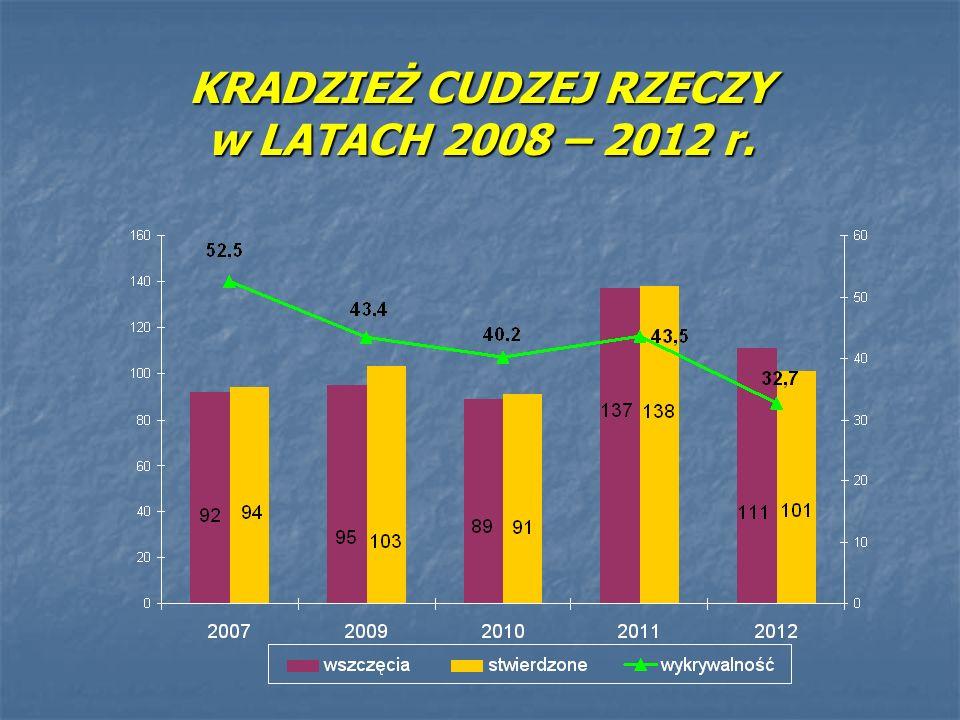 KRADZIEŻ CUDZEJ RZECZY w LATACH 2008 – 2012 r.