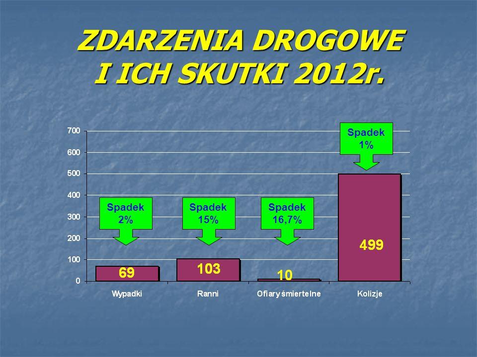 ZDARZENIA DROGOWE I ICH SKUTKI 2012r.
