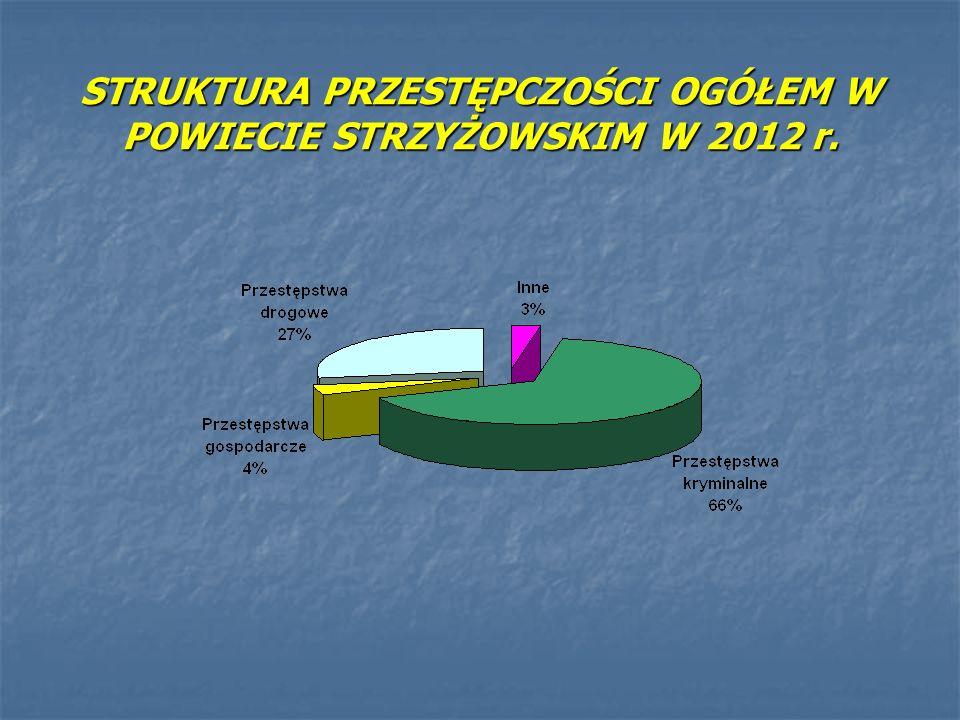 STRUKTURA PRZESTĘPCZOŚCI OGÓŁEM W POWIECIE STRZYŻOWSKIM W 2012 r.