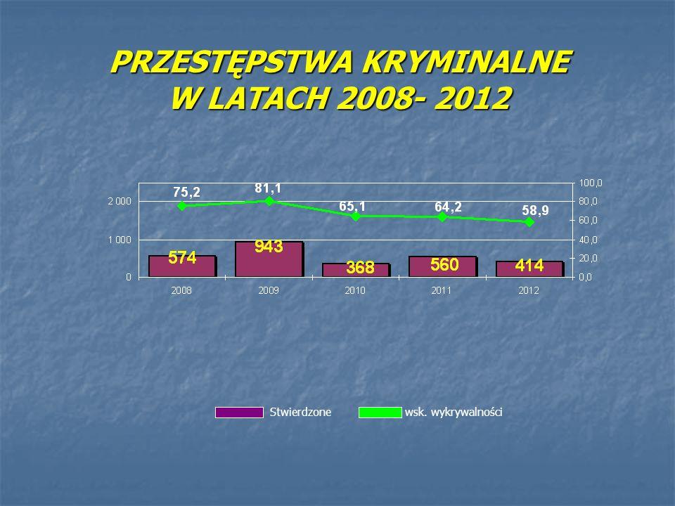 PRZESTĘPSTWA KRYMINALNE W LATACH 2008- 2012