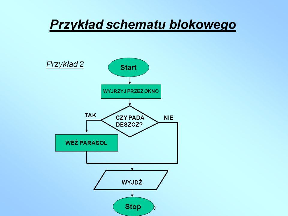 Przykład schematu blokowego
