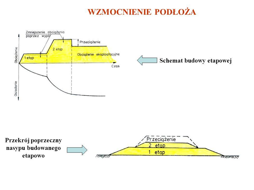 Przekrój poprzeczny nasypu budowanego etapowo