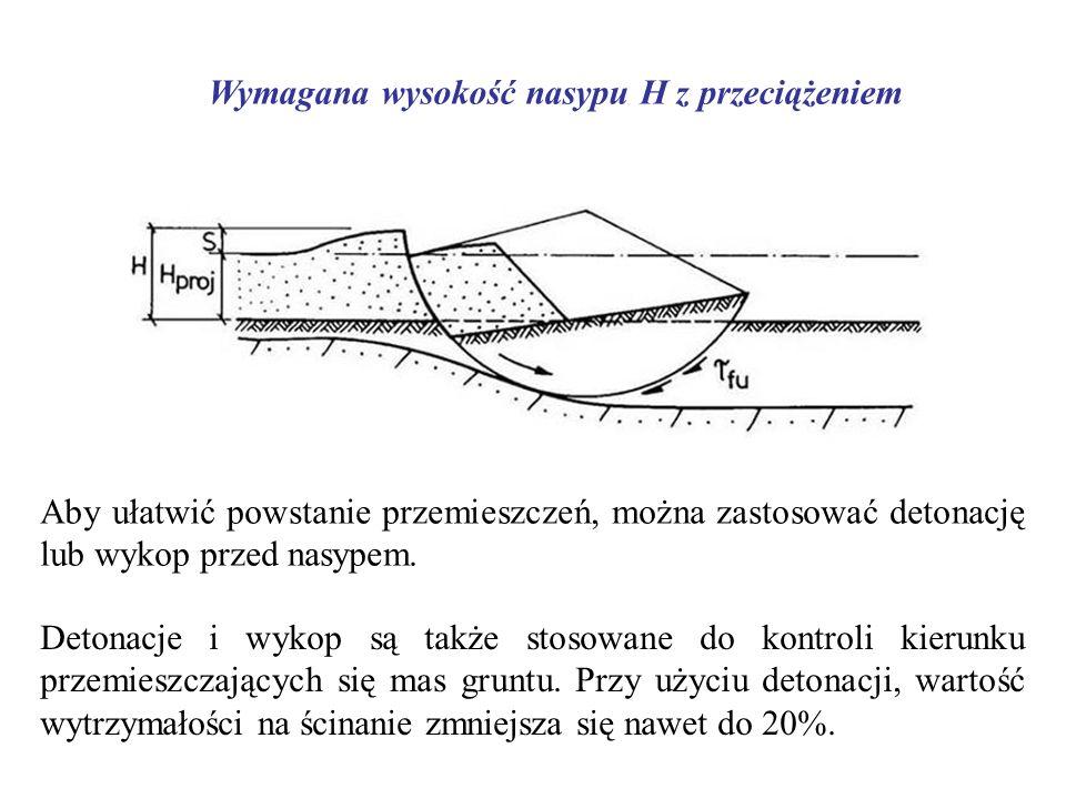 Wymagana wysokość nasypu H z przeciążeniem