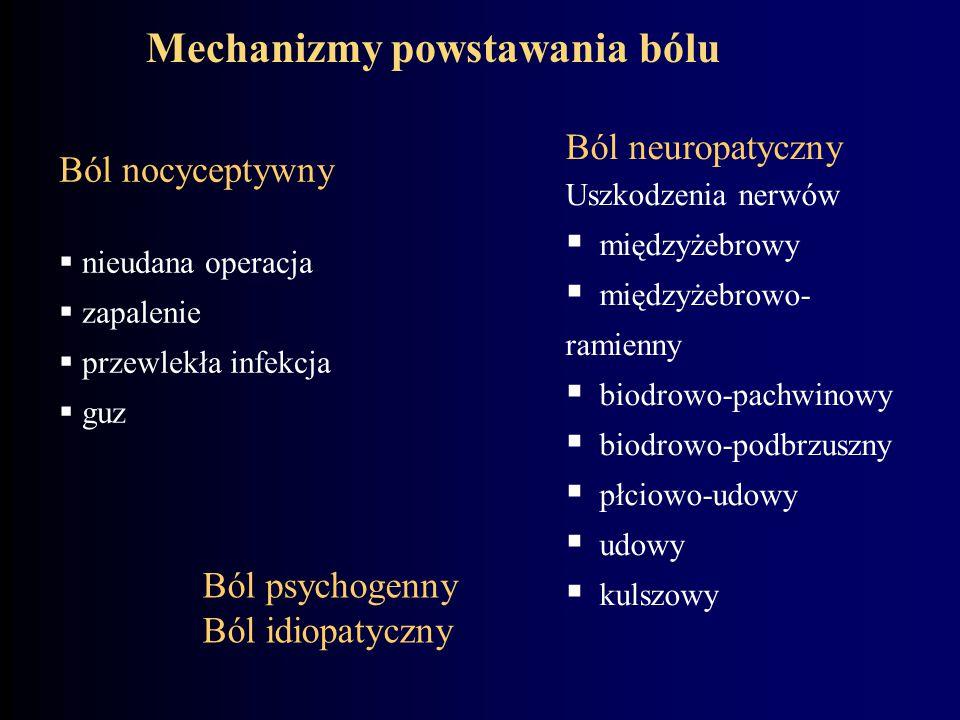 Mechanizmy powstawania bólu