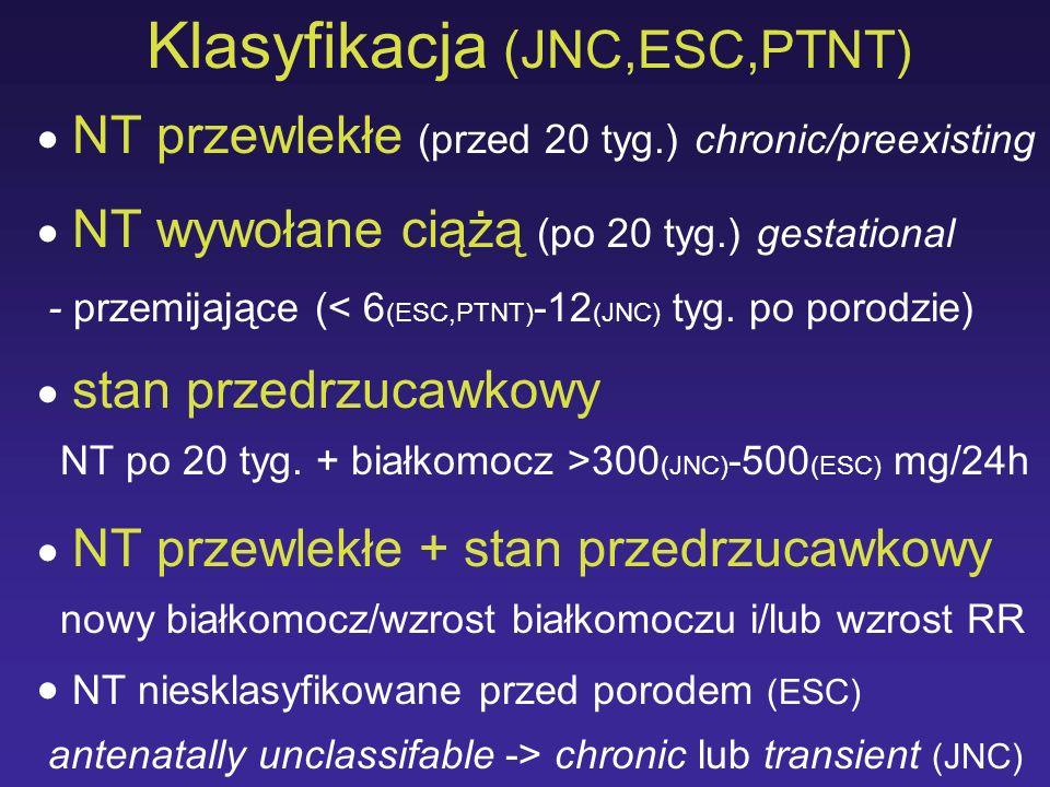Klasyfikacja (JNC,ESC,PTNT)