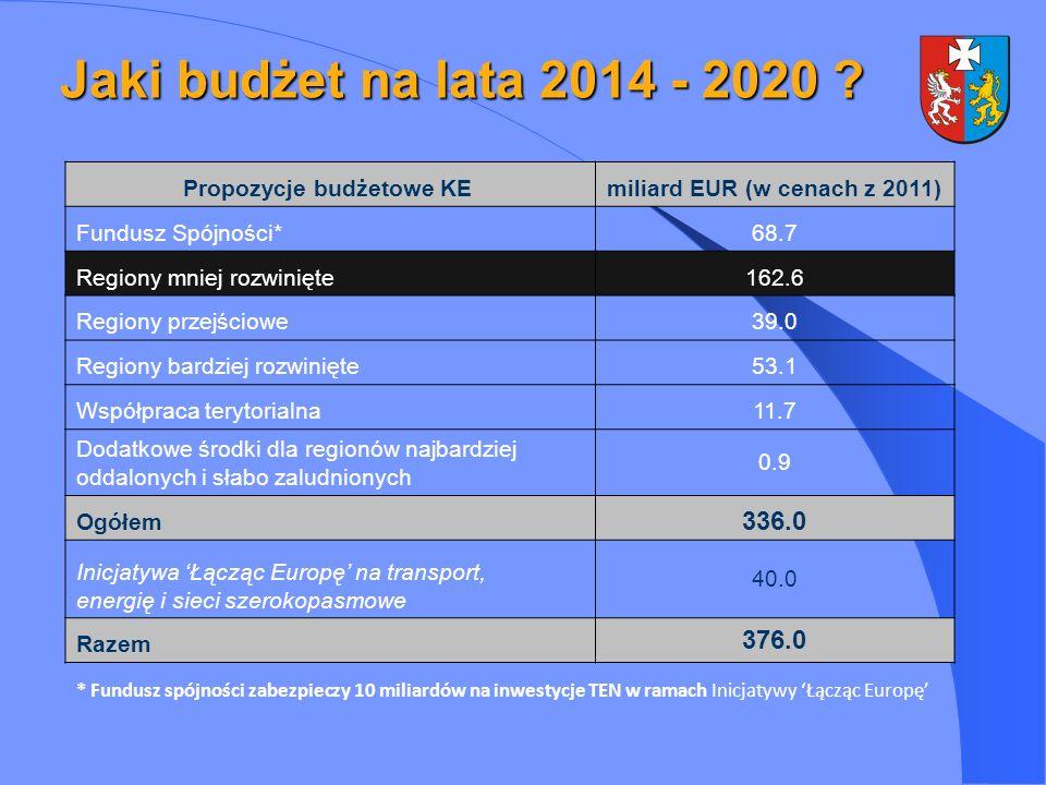 Propozycje budżetowe KE miliard EUR (w cenach z 2011)