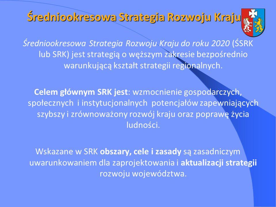 Średniookresowa Strategia Rozwoju Kraju