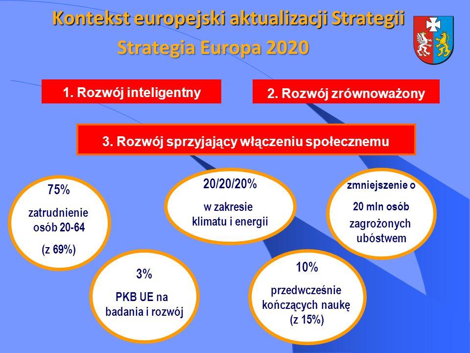 Kontekst europejski aktualizacji Strategii Strategia Europa 2020